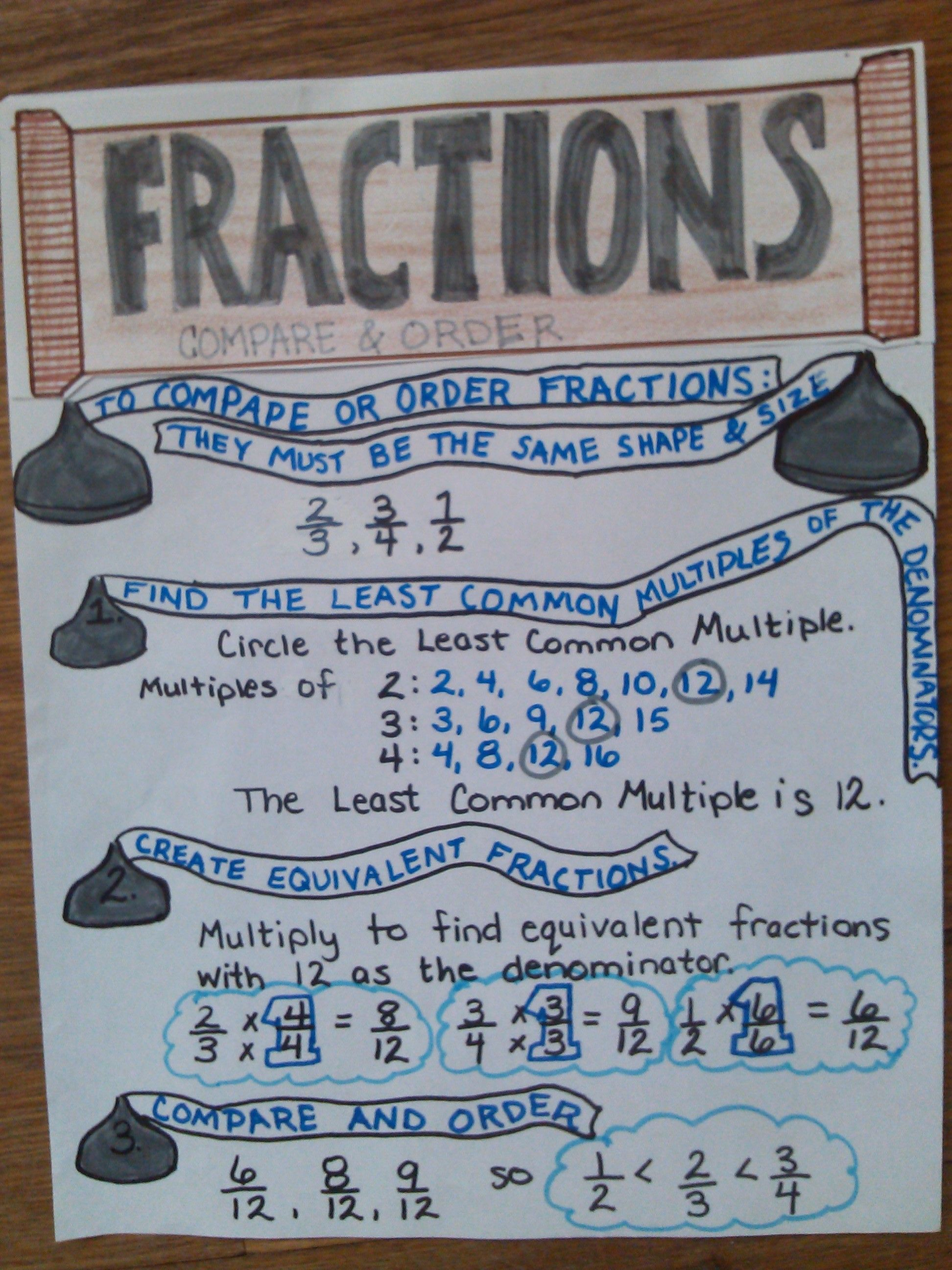 Compare And Order Fractions Anchor Chart