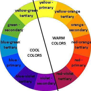 Explaining how color wheel chart works, will help you select the