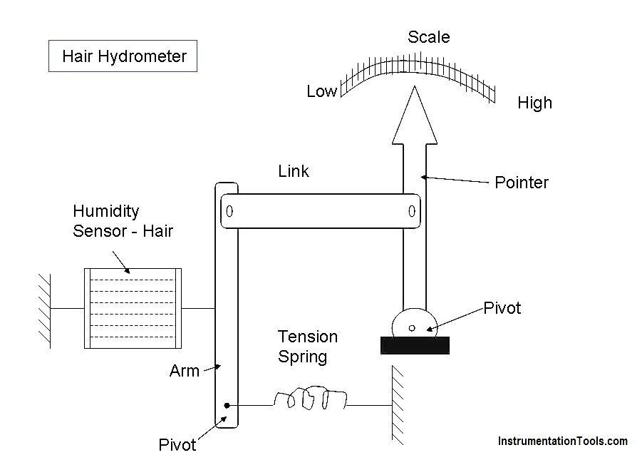 Hair Hydrometer Principle Hygrometer Diagram Humidity Sensor
