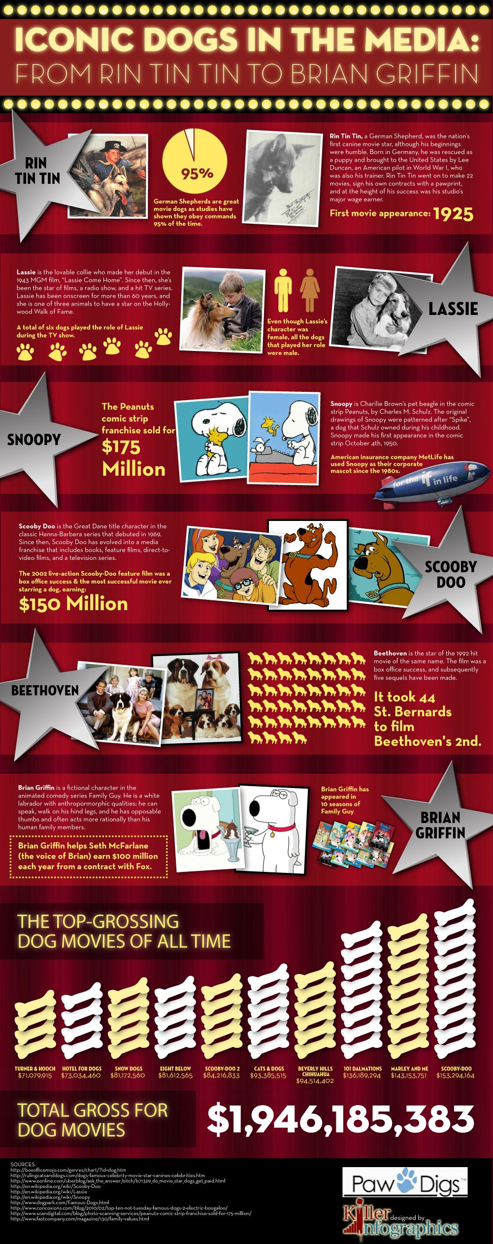 Highest Earning Dogs In Show Business [Infographic] Dog