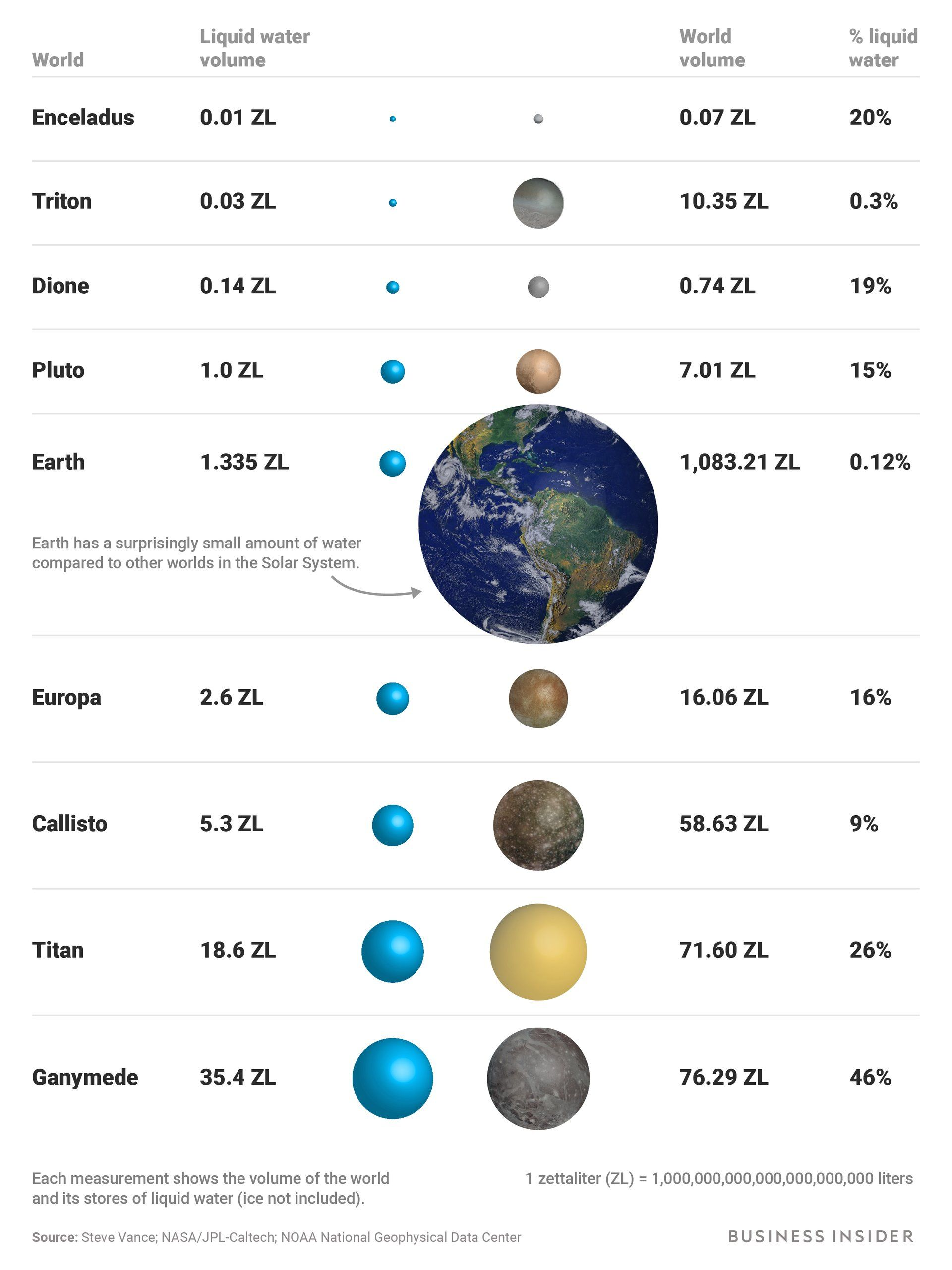 Earth Is A Desert Planet Compared To These Ocean Worlds In