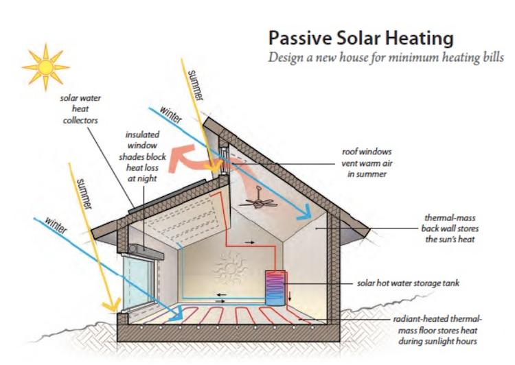 Passive Solar Heating American Solar Energy Society Passive Solar House Plans Solar House Plans Passive Solar Homes
