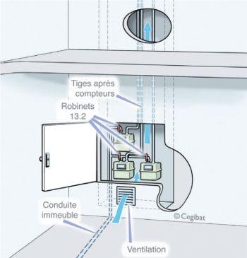 PTG PTGE  IMPLANTATION DES PLACARDS TECHNIQUES GAZ Réglementation