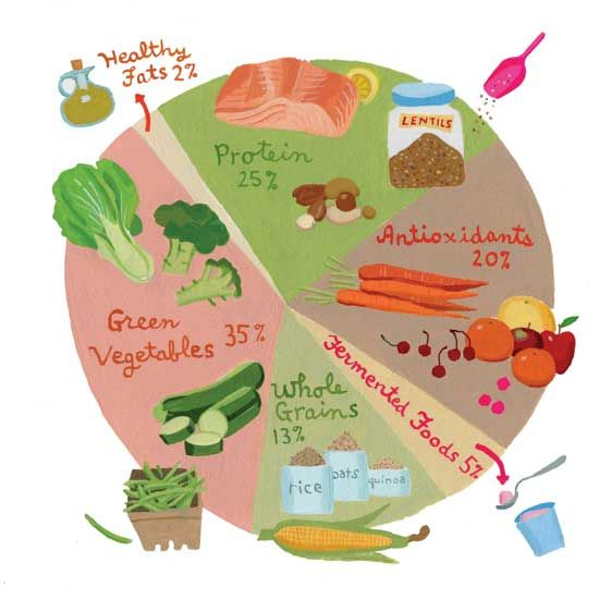 The Building Blocks of Nutrition: Healthy Eating Guide