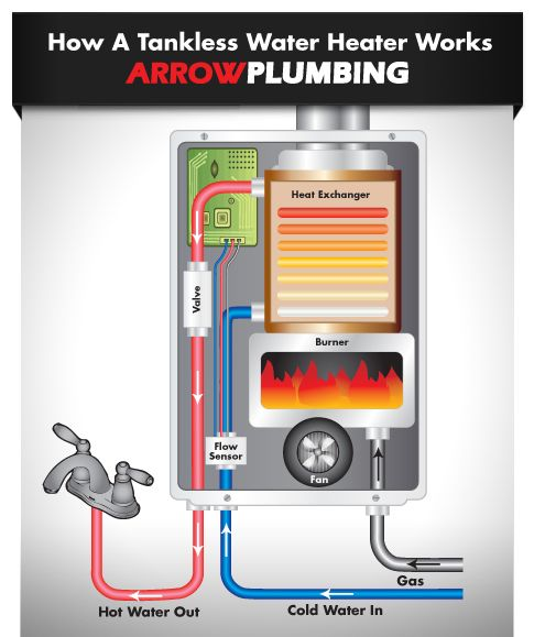 How A Tankless Water Heater Works Infographic Water Heater