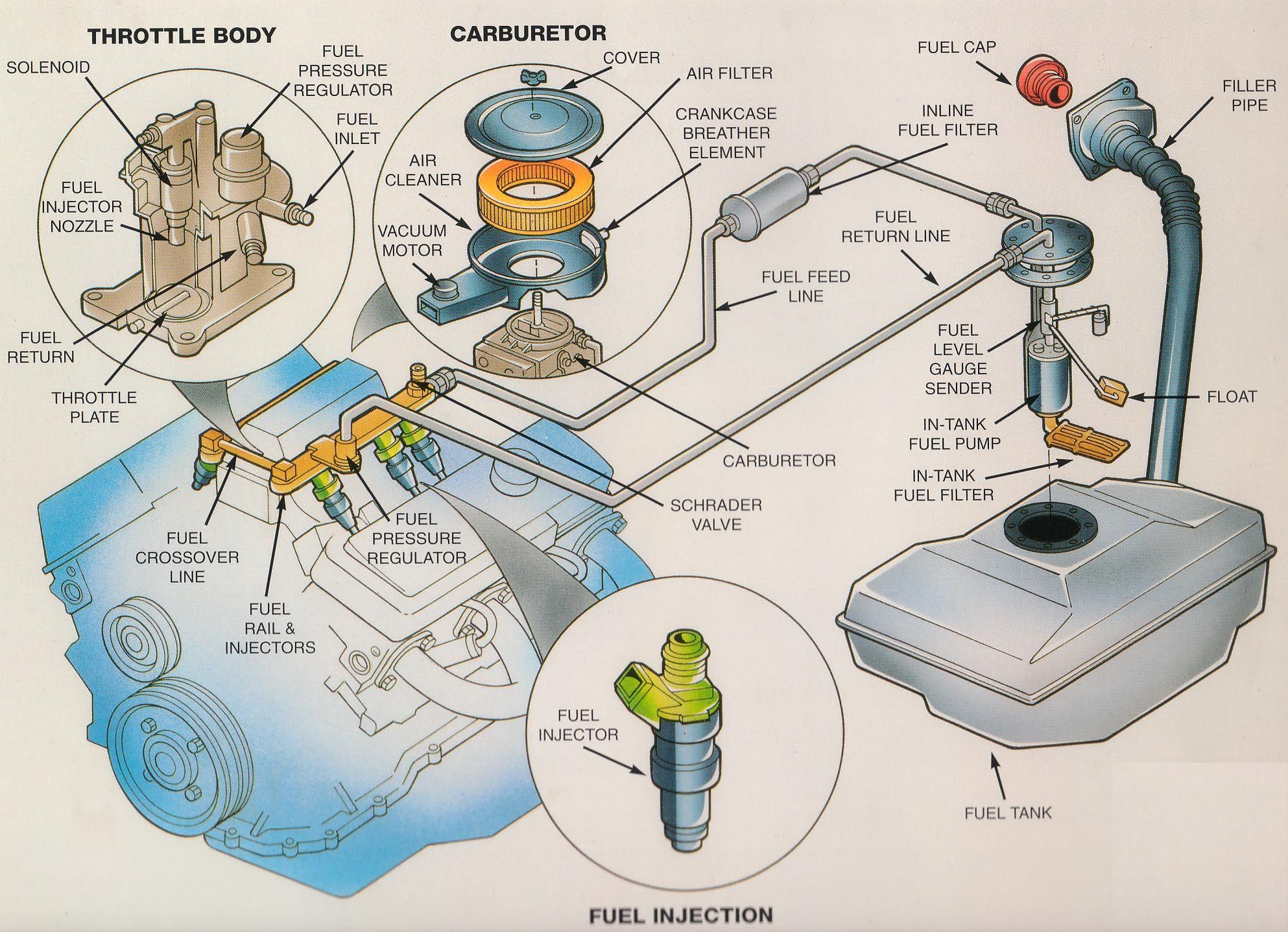 Car Fuel Tank Diagram - Go Wiring Diagrams Oldsmobile Fuel Pressure Diagram on