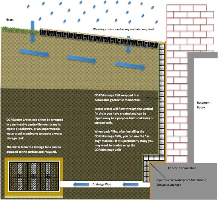 Core Drainage Drainage For Driveways Fin Drains Land Drains Sports Fields Roads Highway Edge Drains