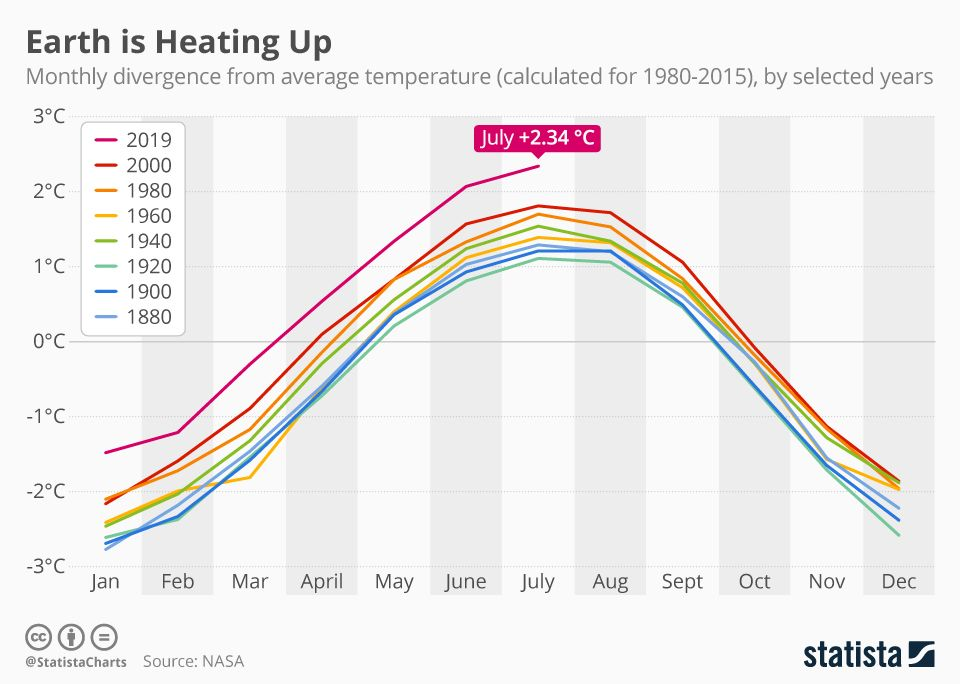 Infographic Earth Is Heating Up Chart Make An Infographic Infographic