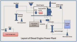 Mechanical Engineering Layout Of Diesel Engine Power Plant