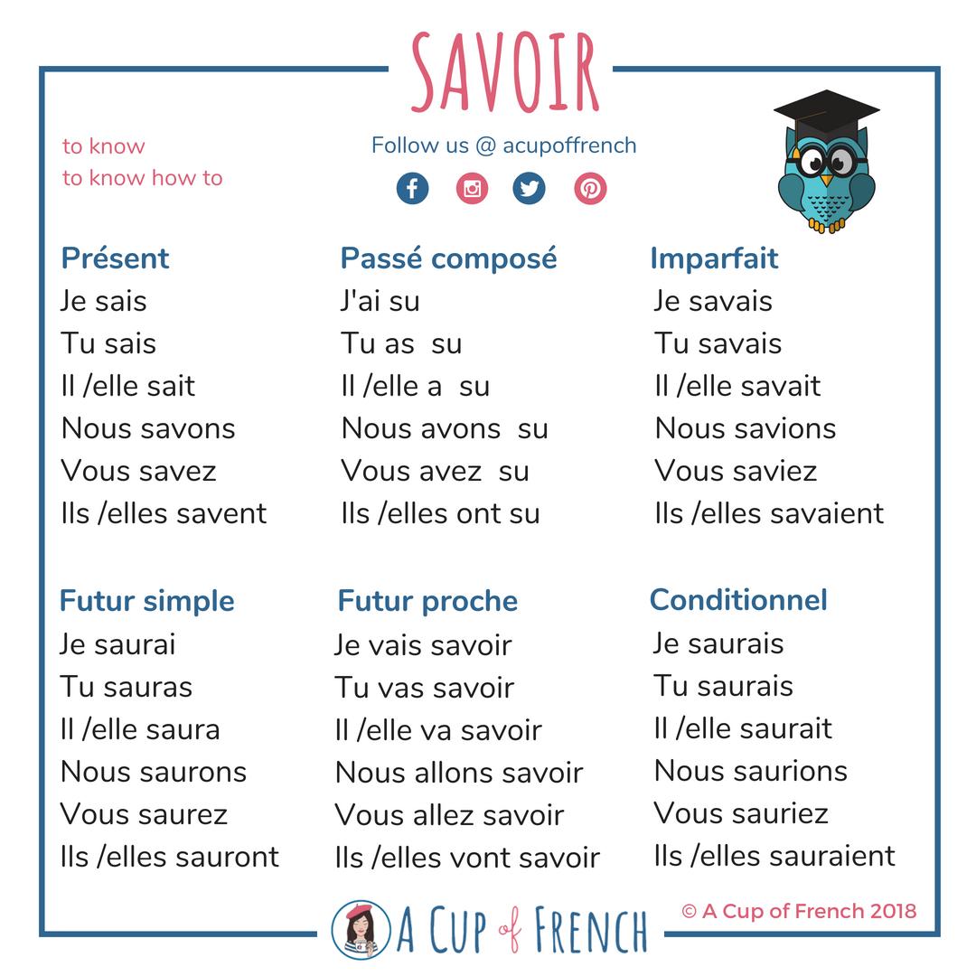 French Grammar Verbs Savoir Connaitre