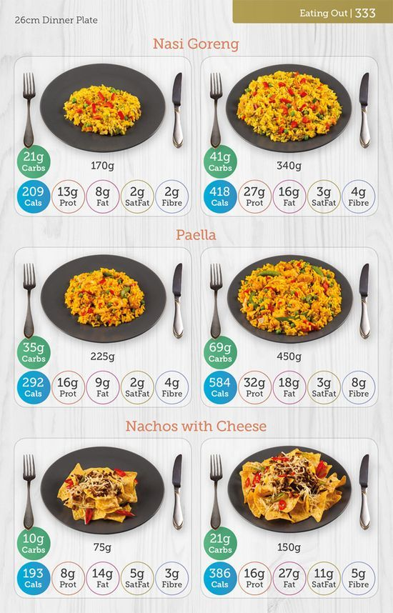 Image result for carbs and cals Food portions, Indian