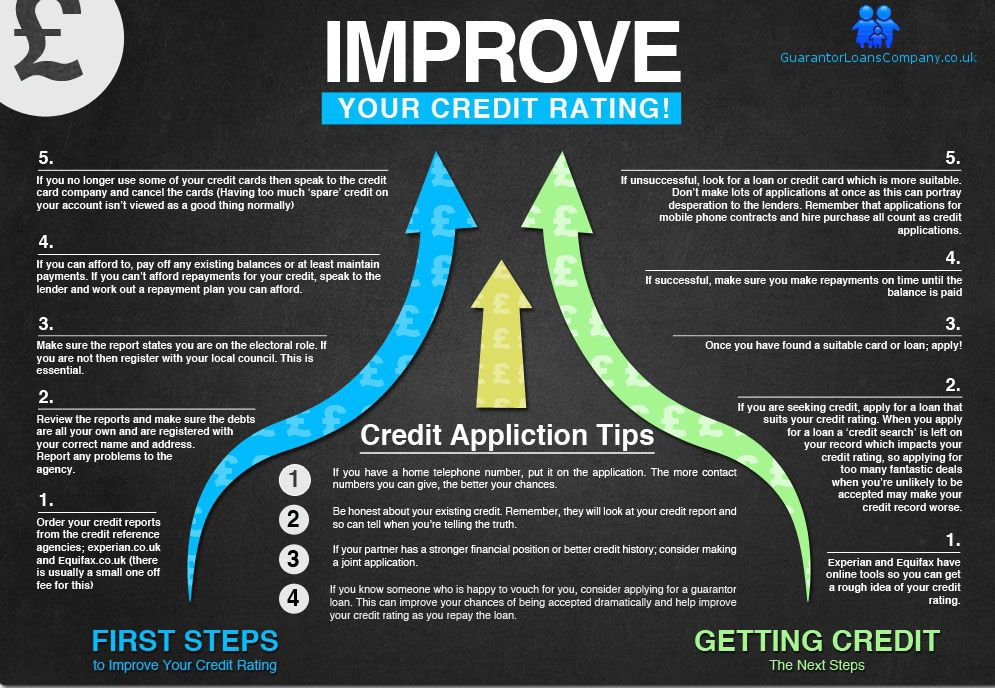Improving Your Credit Can Be Difficult Daunting And For Some People A Completely New Challenge We Ve Broken It Down Improve Credit Credit Rating Credit Score