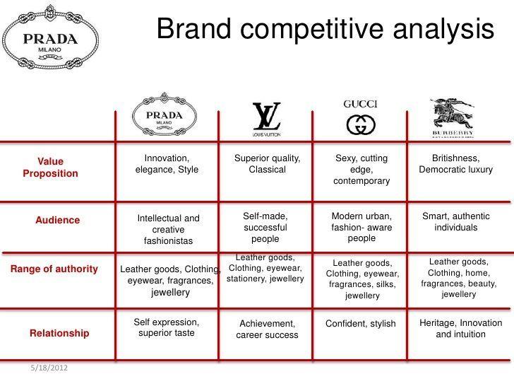 Market Analysis Competitor Benchmark Google Haku Swot Analysis Ideas Marketing Strategy Infographic Retail Marketing Strategy Marketing Strategy Business