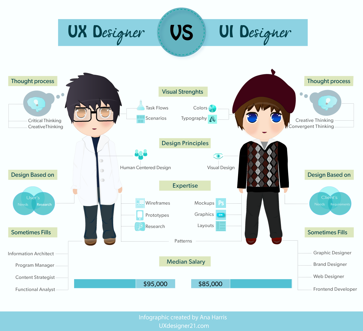 UX Design VS UI Design | Ux designer, Designers and Ux design