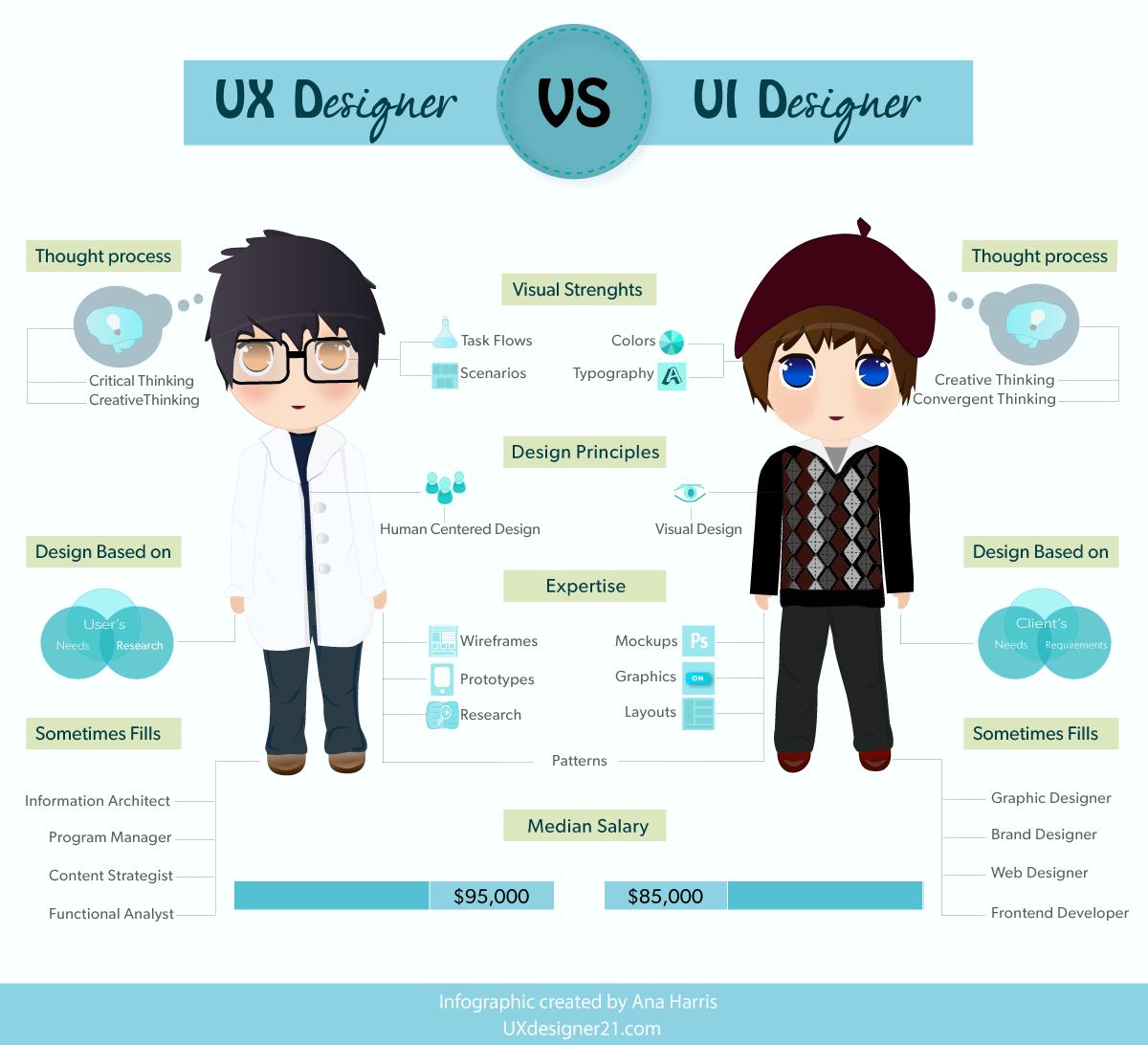 UX Design VS UI Design | Ux designer, Designers and Ux design