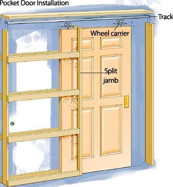 Pocket Door Installation And How To Make Pocket Door With