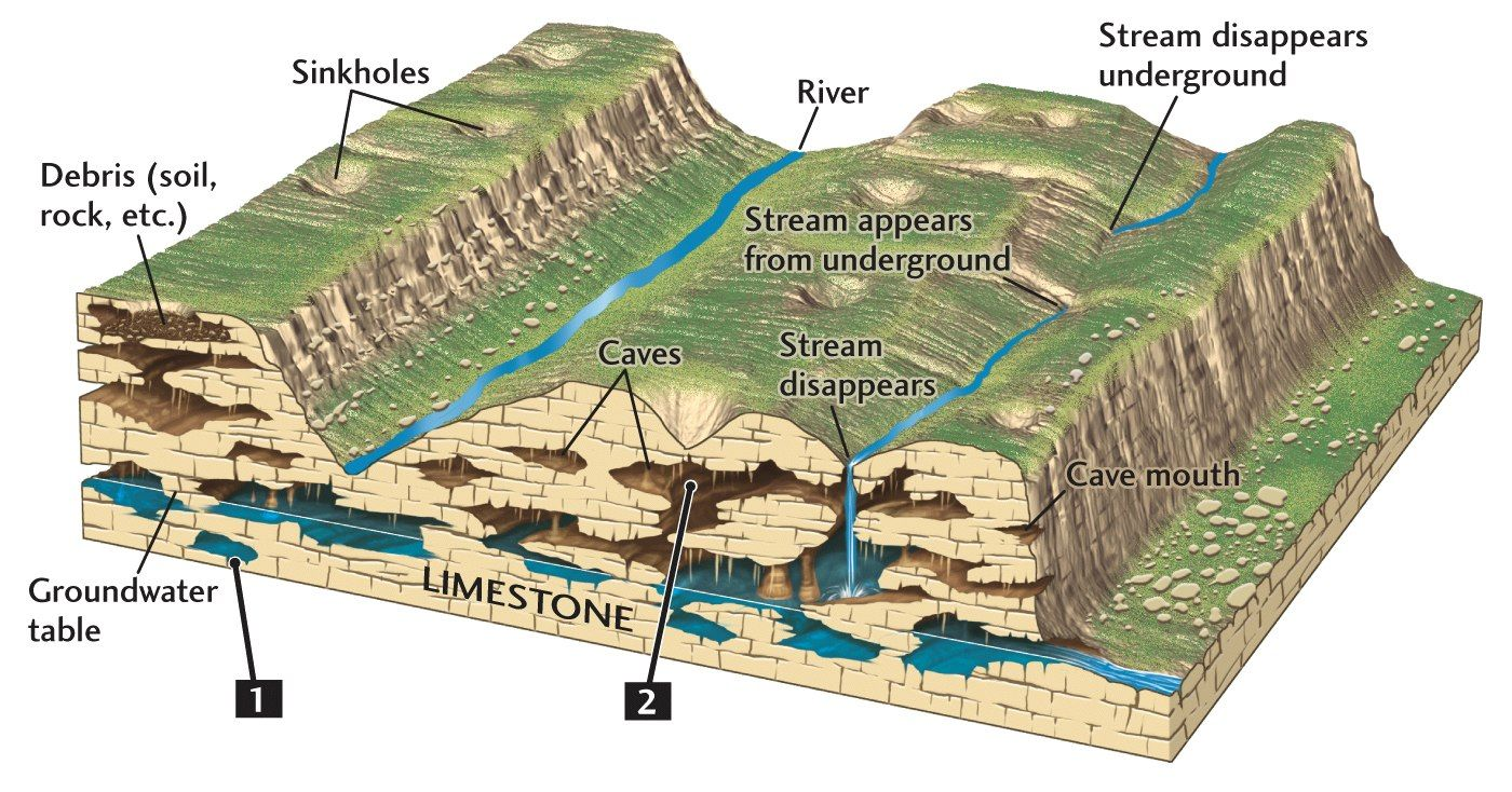 Karst Features Geology Earth Science Topography