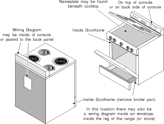Oven  Stove  Range And Cooktop Repair