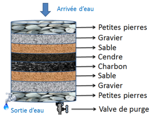 fabrication d un filtre a charbon off