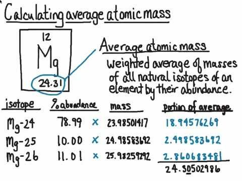 Calculating Average Atomic Mass Teaching Chemistry High School