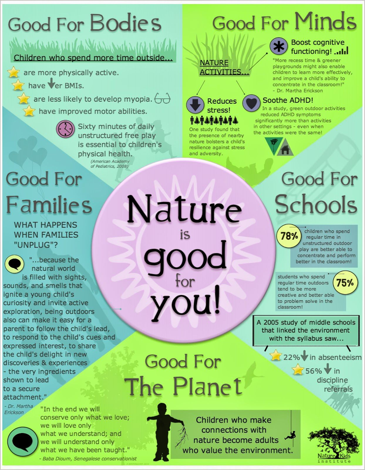 Infographic of the day benefits of nature forest school
