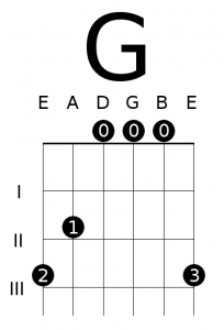 Outstanding Open G Major Chord Diagram 8 Essential Open Chords For Guitar G Wiring Database Xlexigelartorg