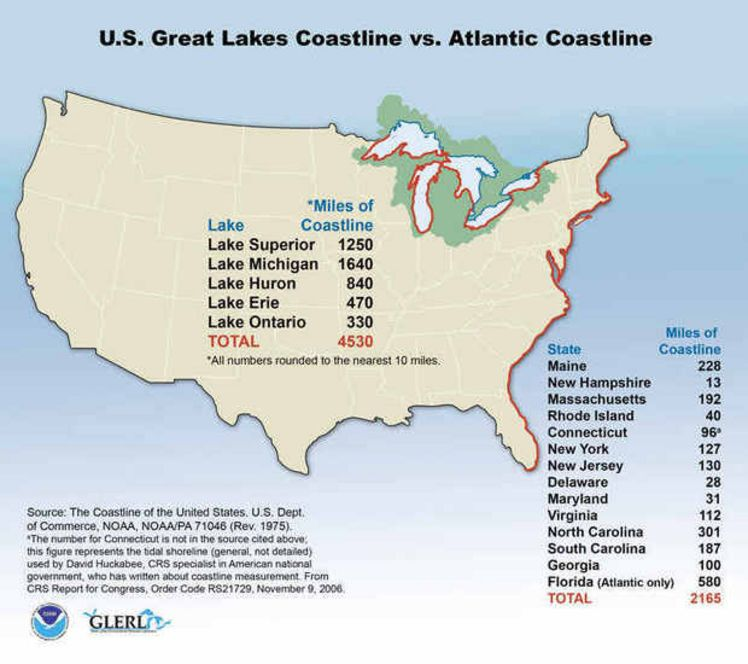 Great Lakes have the most miles of coastline in contiguous US