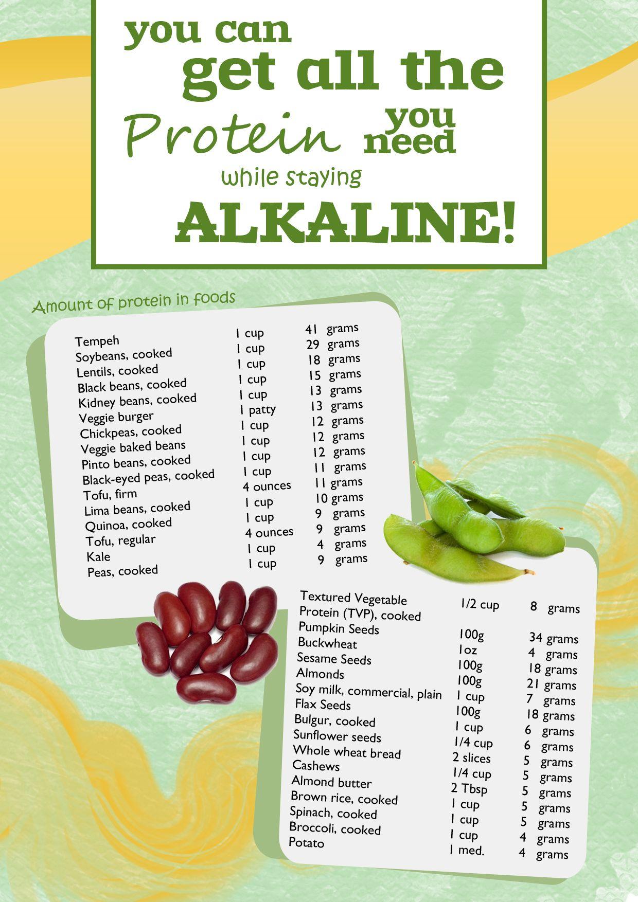 Foods To Avoid With High Alkaline Phosphatase