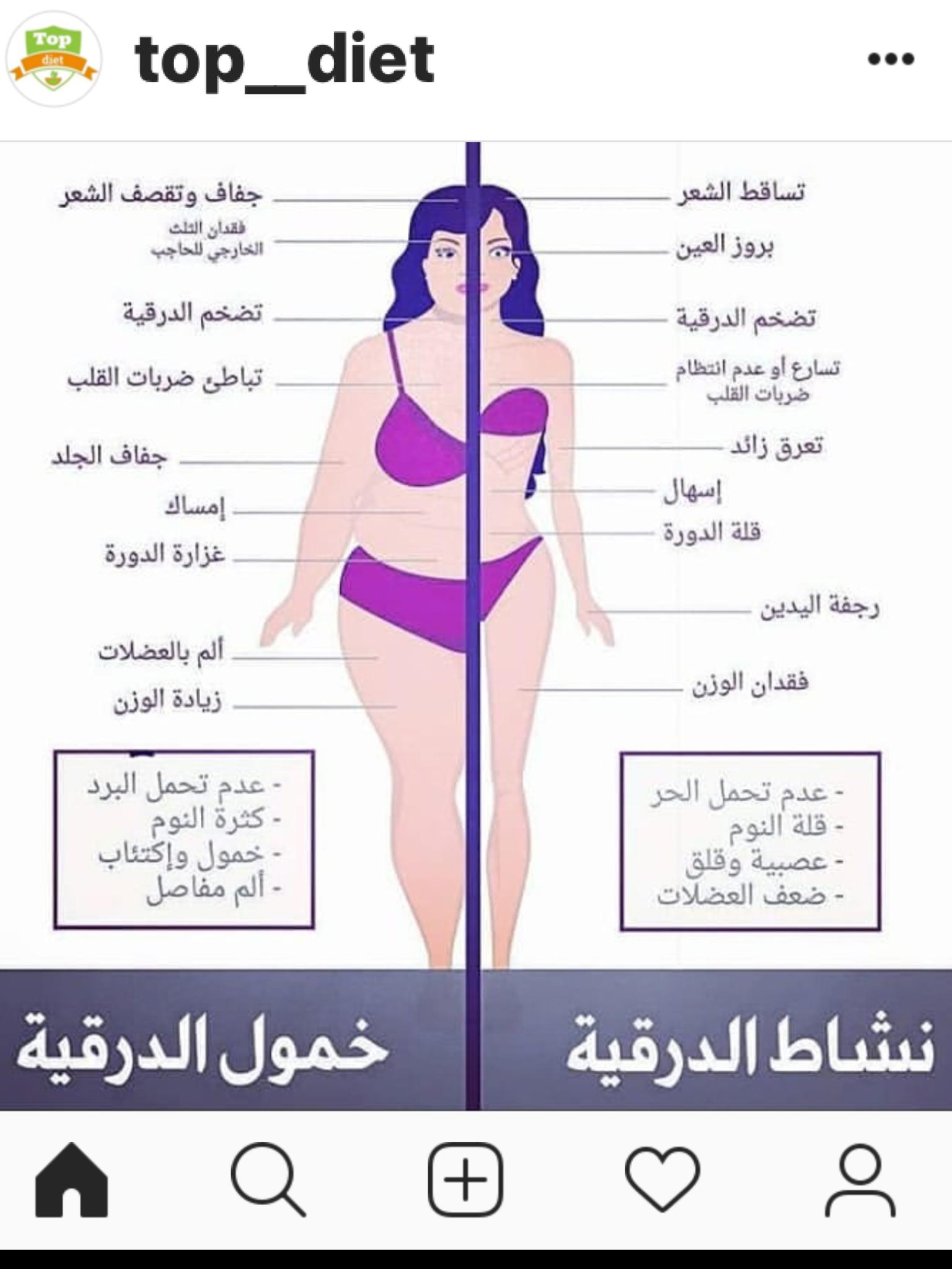 الغده الدرقيه Skin Care Women Health Info Health Advice