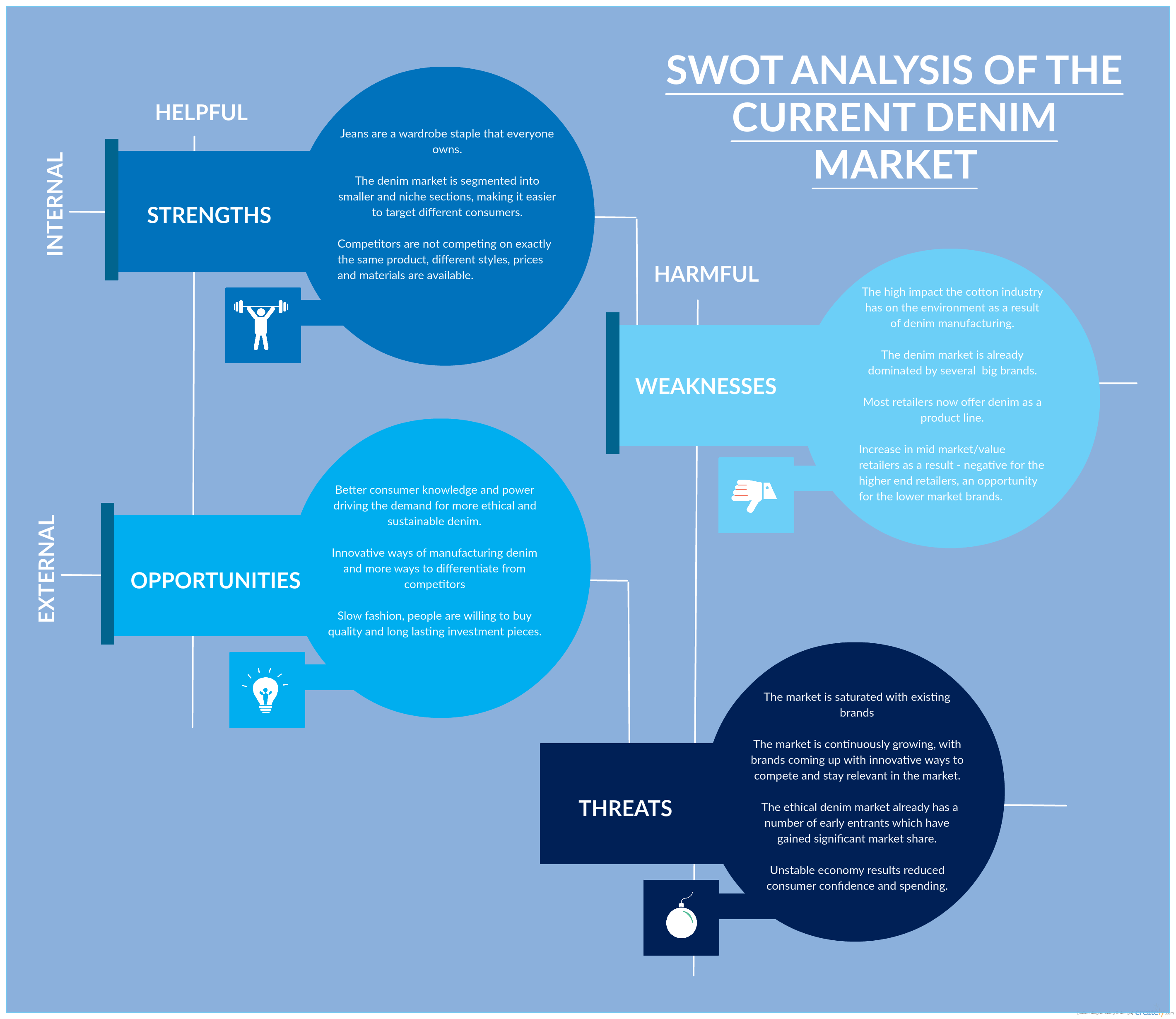 Swot Analytic Of The Current Denim Market An Interesting Facts On