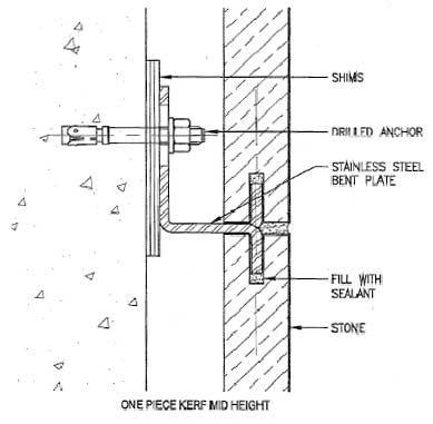Stone cladding detail | CAD | Pinterest | Stone cladding ...