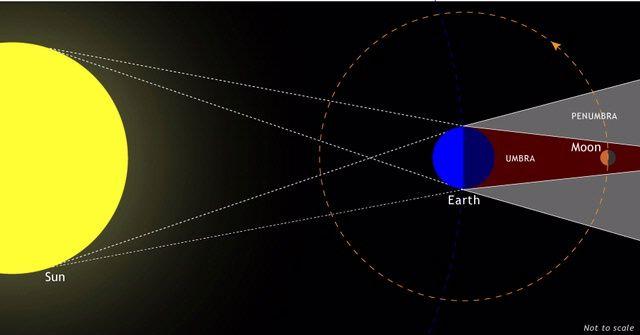 Total Lunar Eclipse Airspace Lunar Eclipse Diagram Lunar Eclipse Eclipse