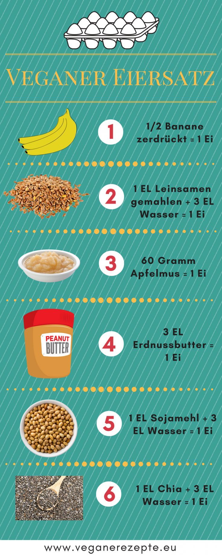 Photo of Overview of vegan egg substitutes. With practical infographic