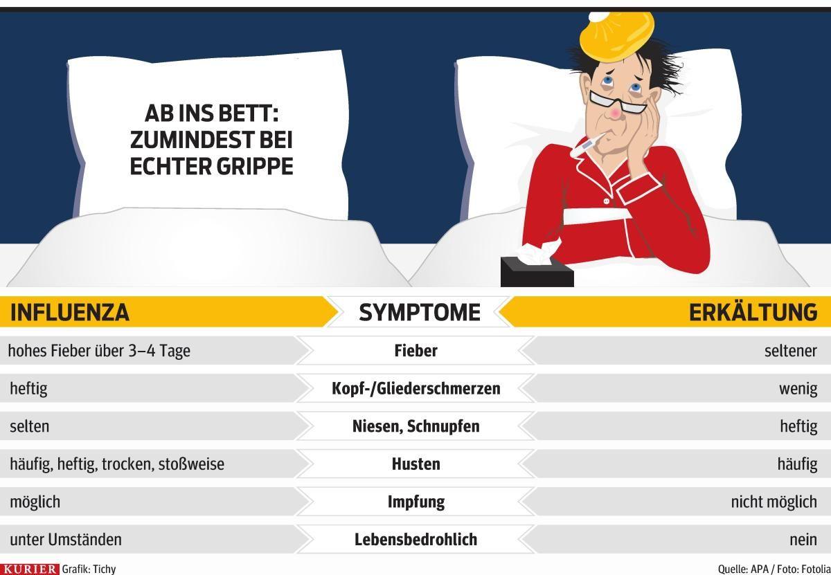 Grippe- und Erkältungszeit. Ab ins Bett. http://kurier.at/lebensart ...