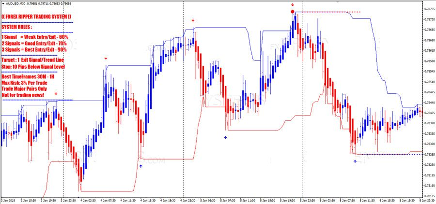 Binary options forex trading world markets