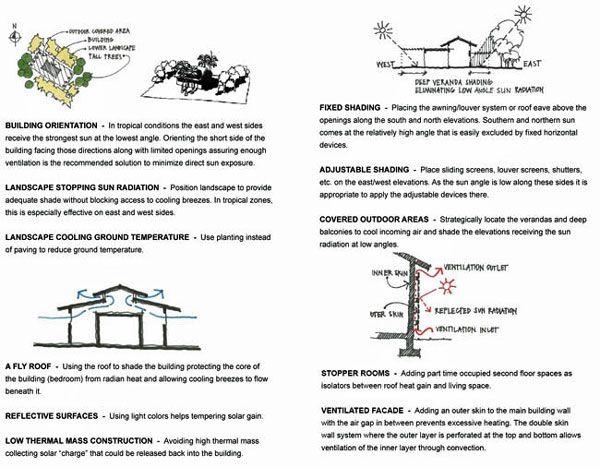 Bioclimatic Design Isla Palenque Architecture Bamboo