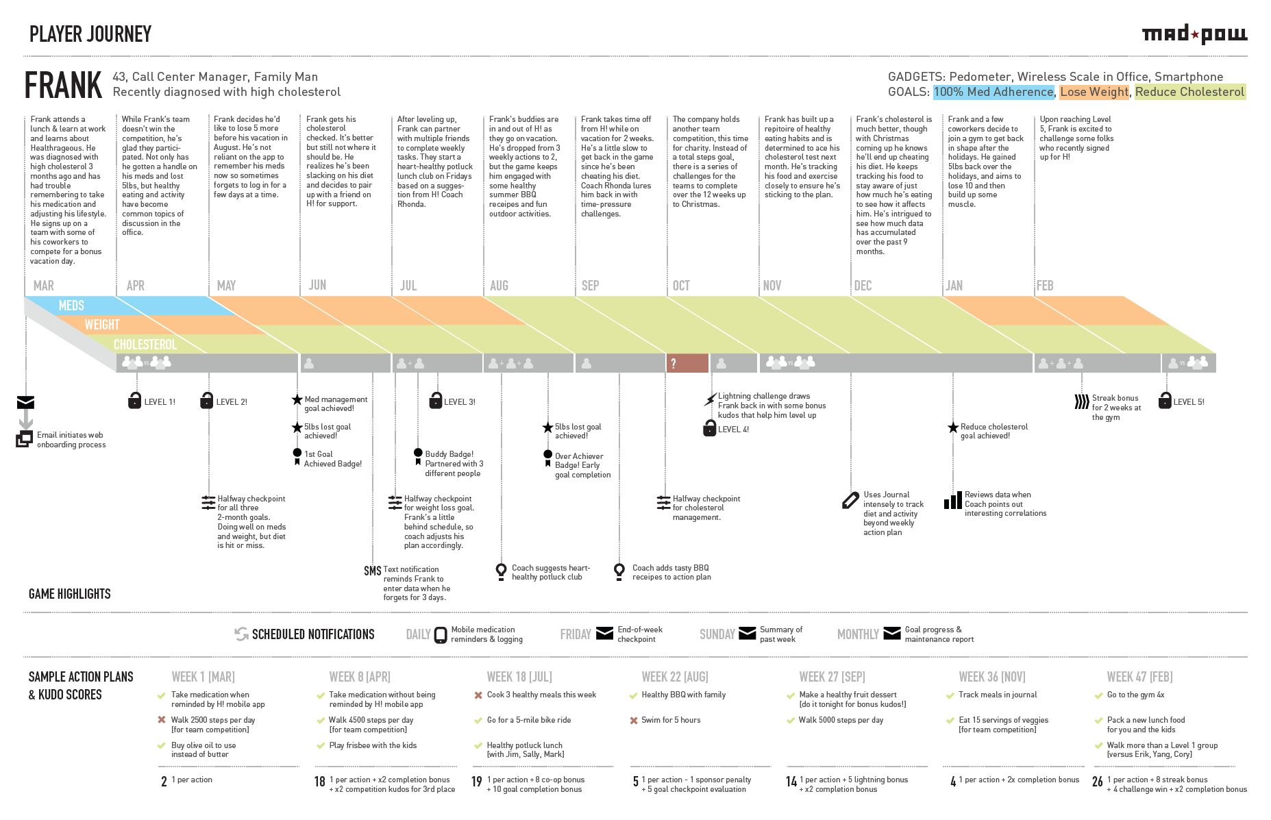 How To Create A Customer Journey Map Ux Mastery Customer Journey Mapping Journey Mapping Experience Map