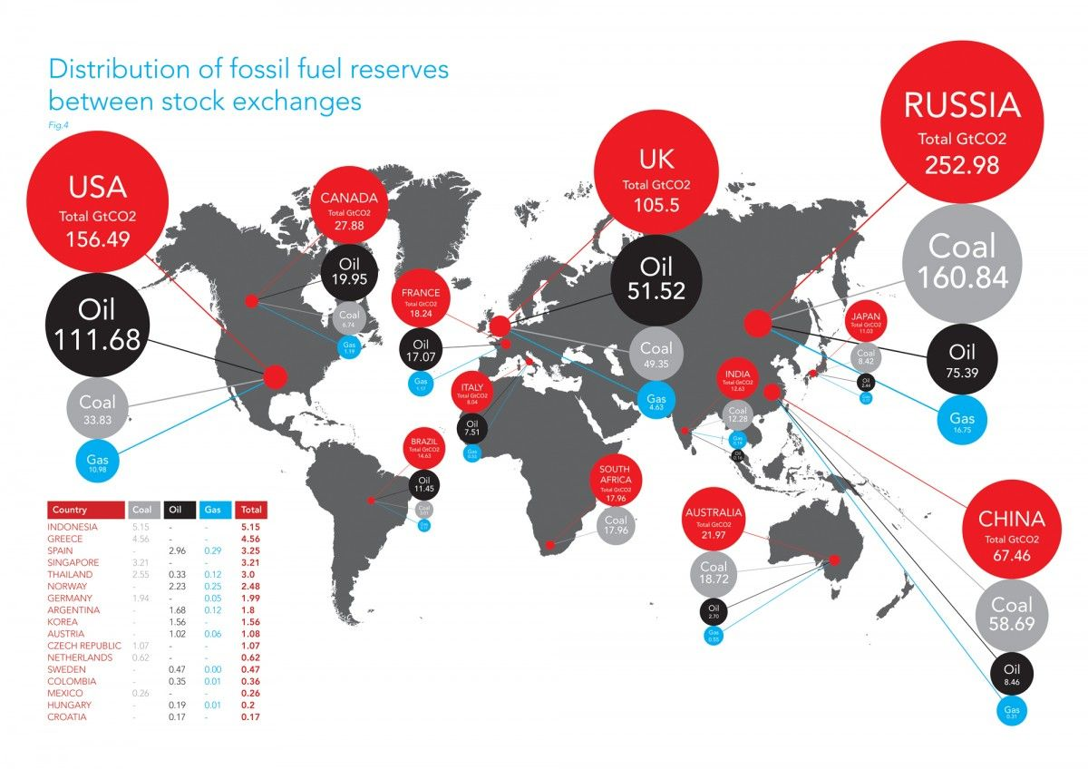 Resources International Energy Agency Oil And Gas Fossil