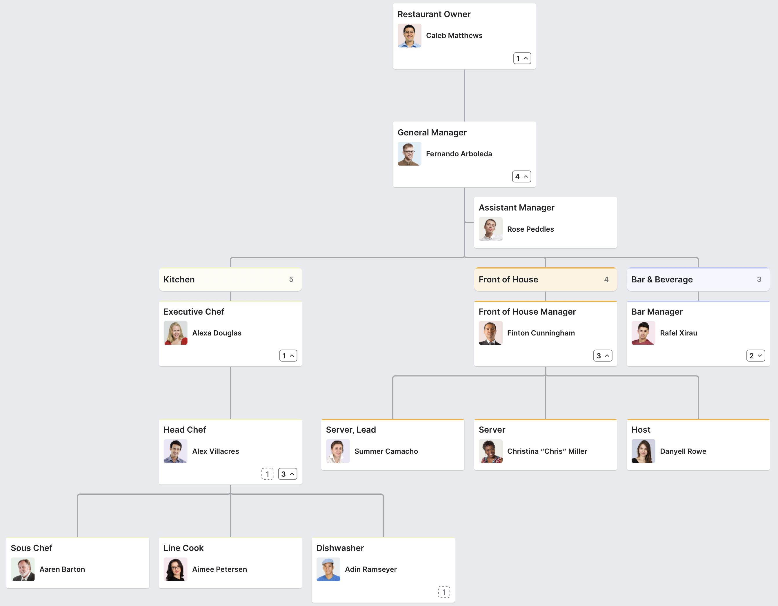 Restaurant Organizational Chart Org Chart Organizational Chart Small Restaurants