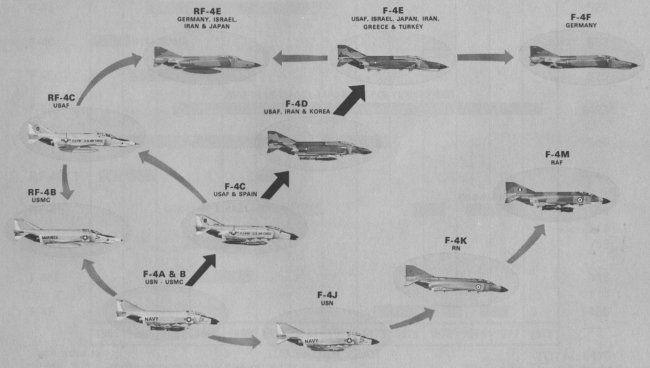 Evolution of the F-4 Phantom | Phantom | Aircraft, Scale