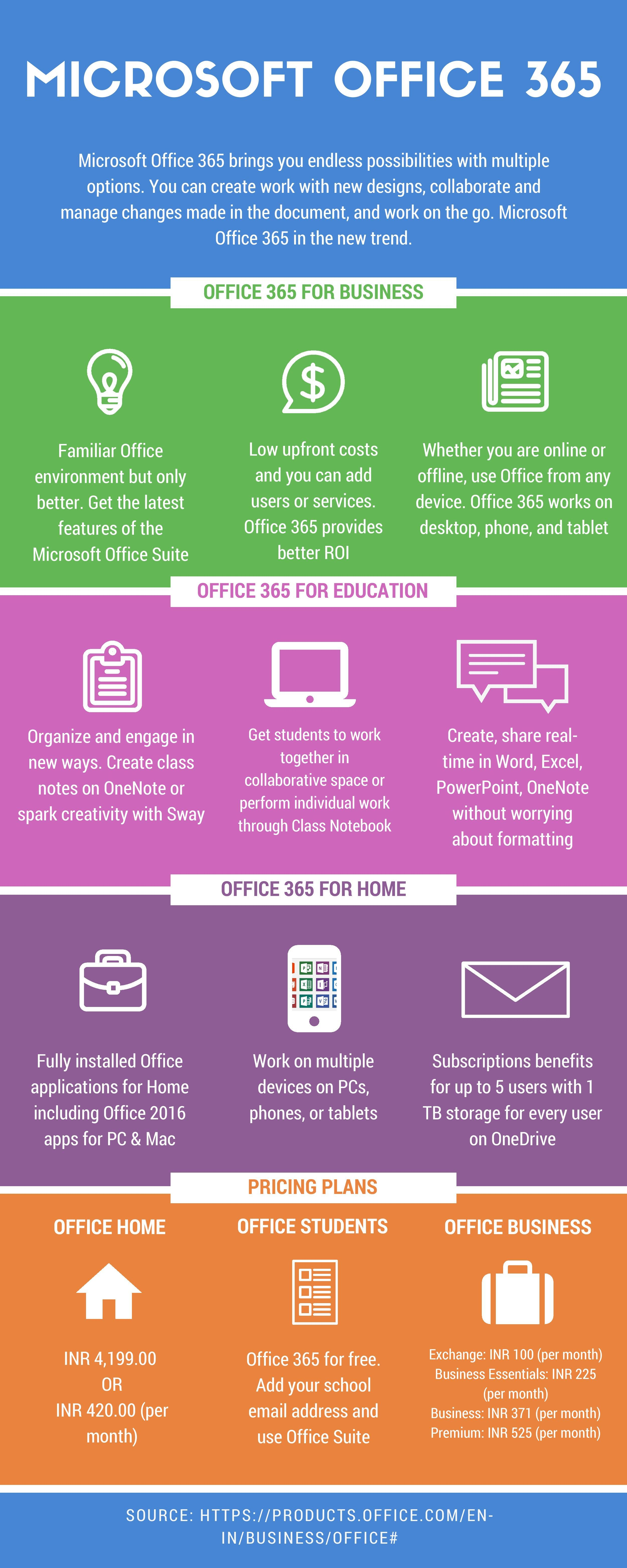 Microsoft Office 365 - An Infographics | Microsoft Office 365