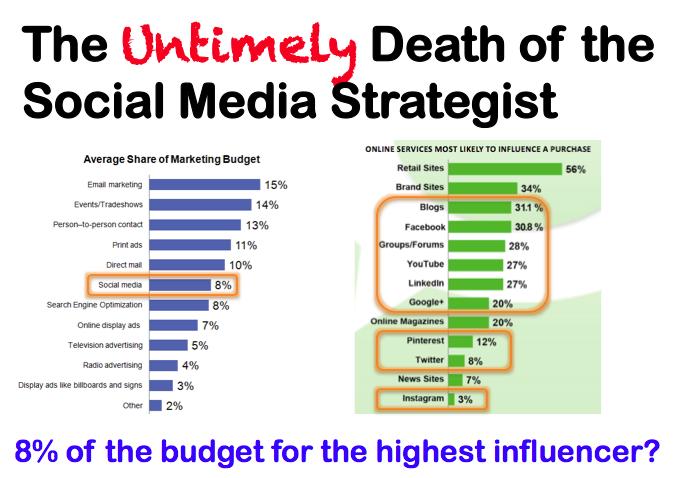 Social Media Strategies StarlaasherCom Socialmedia  Social