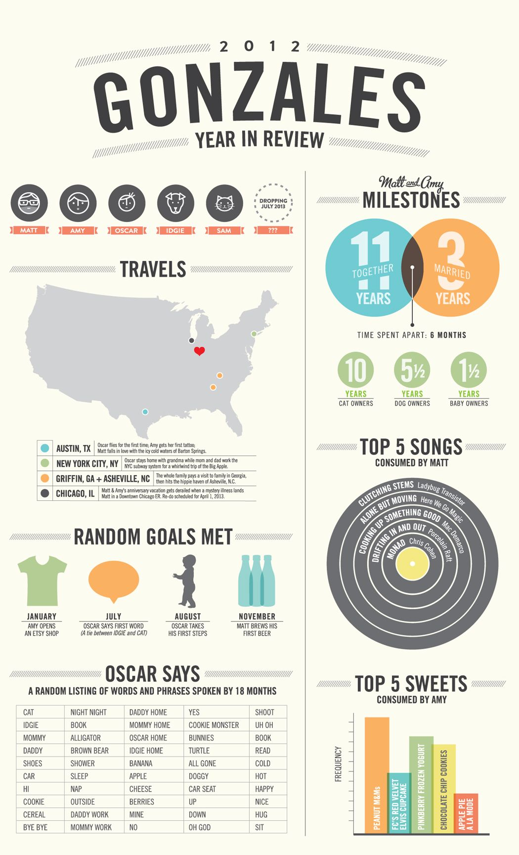 Cute family infographic travel book pinterest infographic cute family infographic kristyandbryce Gallery