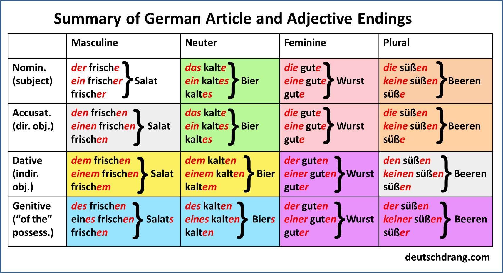 article adjective summary german german grammar german german language. Black Bedroom Furniture Sets. Home Design Ideas