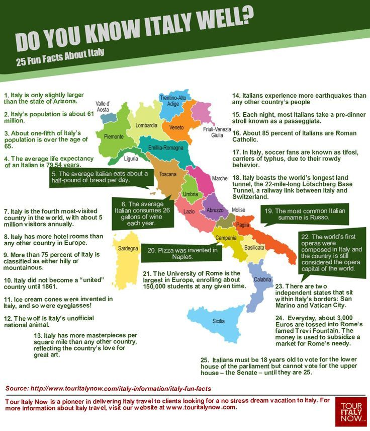 25 fun facts about the country we all love - Italy!