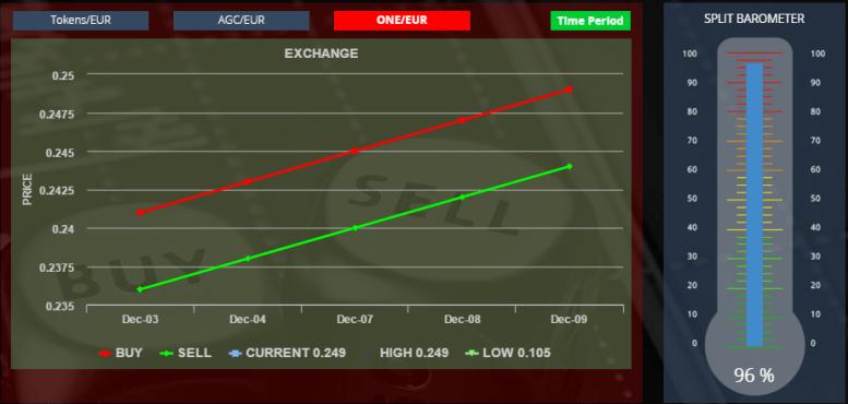 Onecoin Price Chart Split Barometer 101215 Update Pinterest