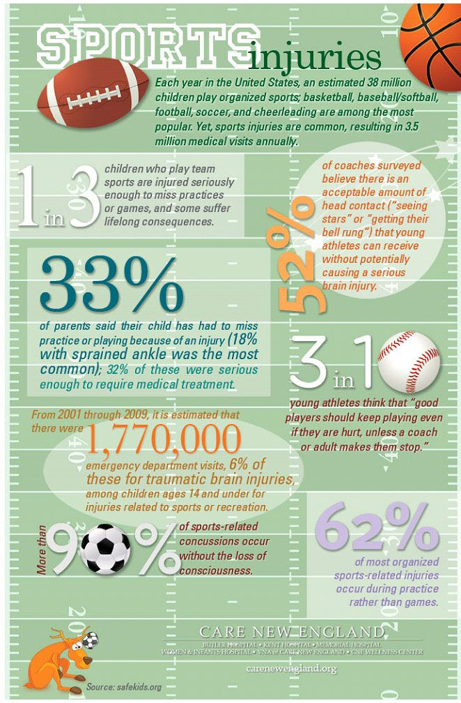 Infographic about sports injuries. This shows us that they