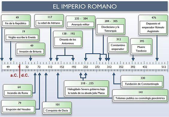 Imperio Romano History Education Historia