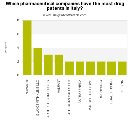 Which pharmaceutical companies have the most drug patents in