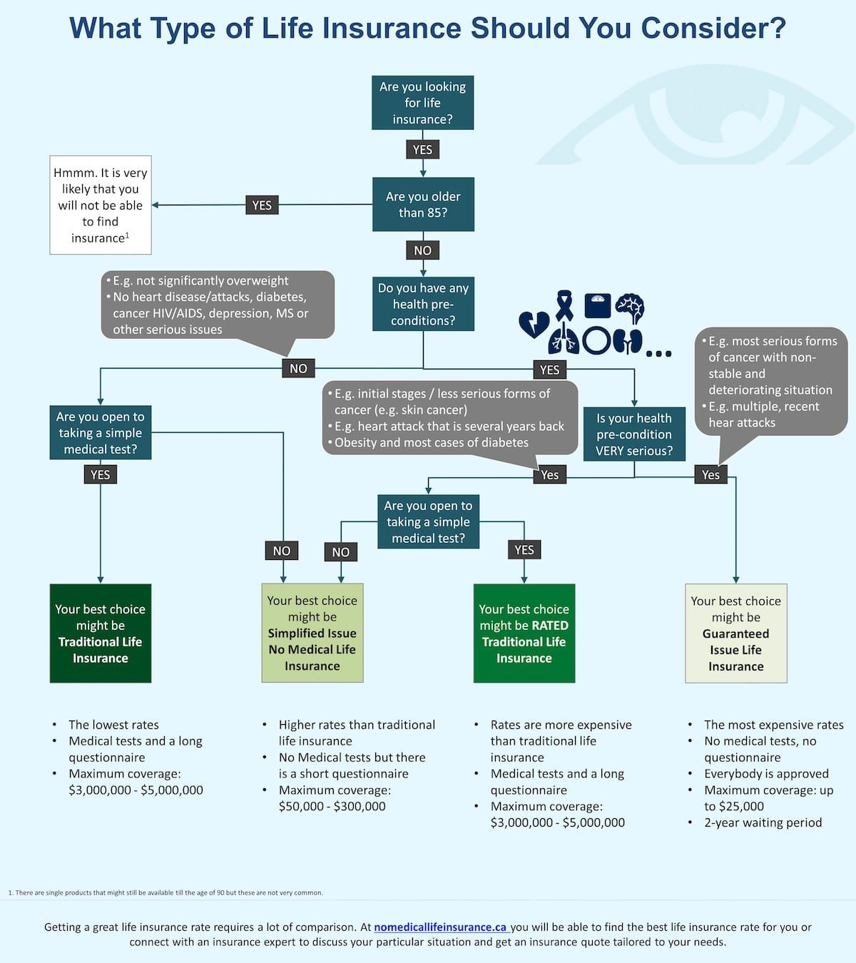 Non Medical Life Insurance Quotes A Visual Easytouse Chart To Help You To Choose The Right Life
